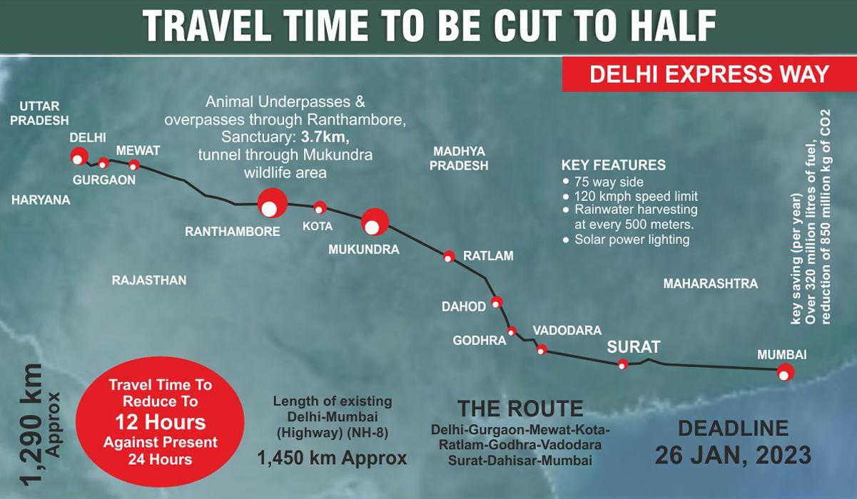 "Delhi-Mumbai Expressway ""EMPOWER IAS"""