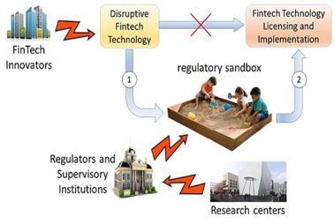 "Regulatory Sandbox framework ""EMPOWER IAS"""